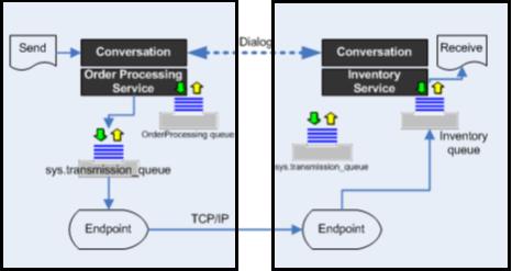 sql server 2005 enable service broker